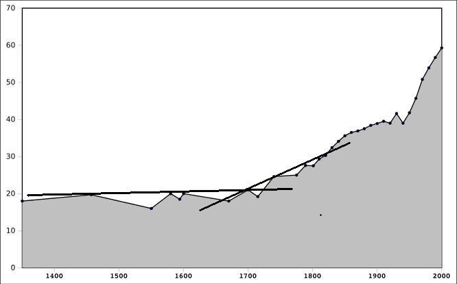 Courbe-demographie-France-1350-a-2000