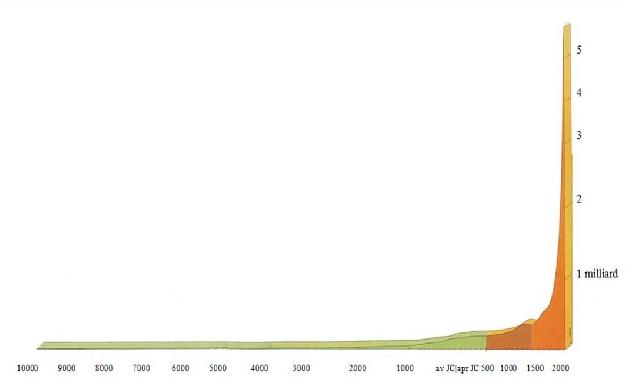 Croissance-de-la-population-mondiale